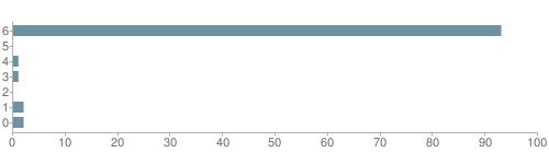 Chart?cht=bhs&chs=500x140&chbh=10&chco=6f92a3&chxt=x,y&chd=t:93,0,1,1,0,2,2&chm=t+93%,333333,0,0,10|t+0%,333333,0,1,10|t+1%,333333,0,2,10|t+1%,333333,0,3,10|t+0%,333333,0,4,10|t+2%,333333,0,5,10|t+2%,333333,0,6,10&chxl=1:|other|indian|hawaiian|asian|hispanic|black|white
